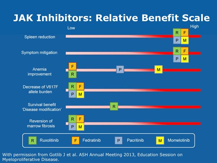 jak inhibitors in myelofibrosis