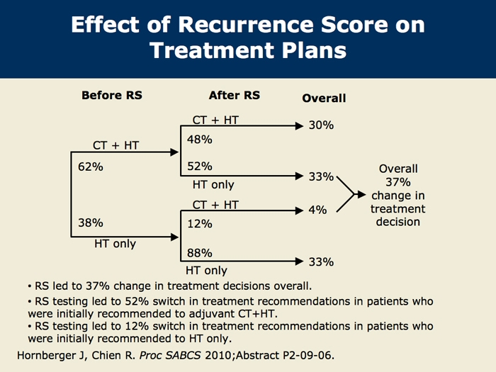 oncotype dx essay Information about colon cancer and the oncotype dx colon recurrence score for healthcare professionals.
