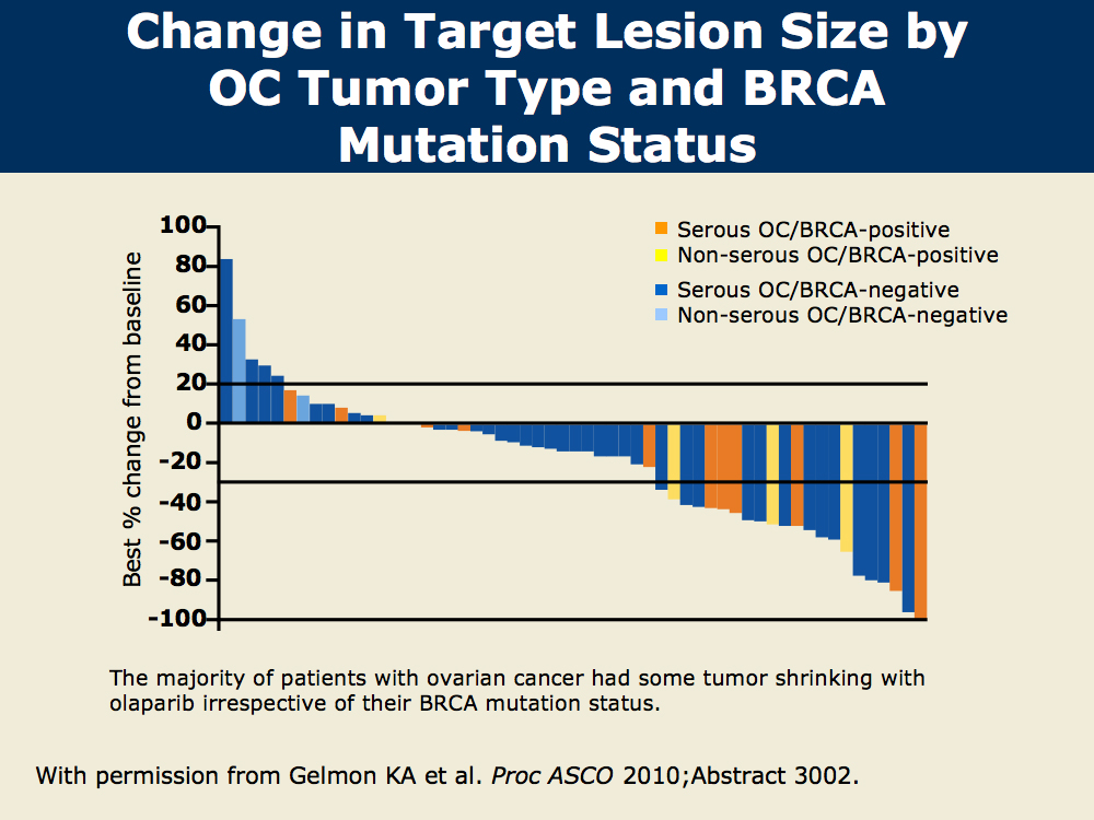 Correlation Of Brca Mutation Status With Responses To Platinum Therapy And Parp Inhibitors In Patients With Ovarian Cancer And Triple Negative Breast Cancer Tnbc Research To Practice